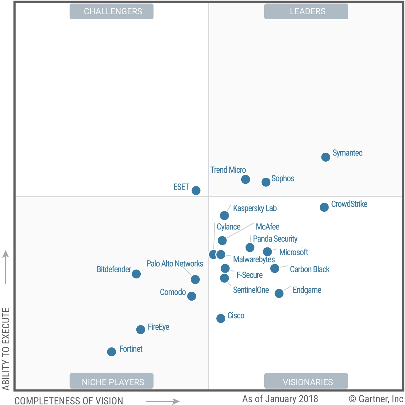 Trend Micro Recognized Again As A Leader In Gartner Magic