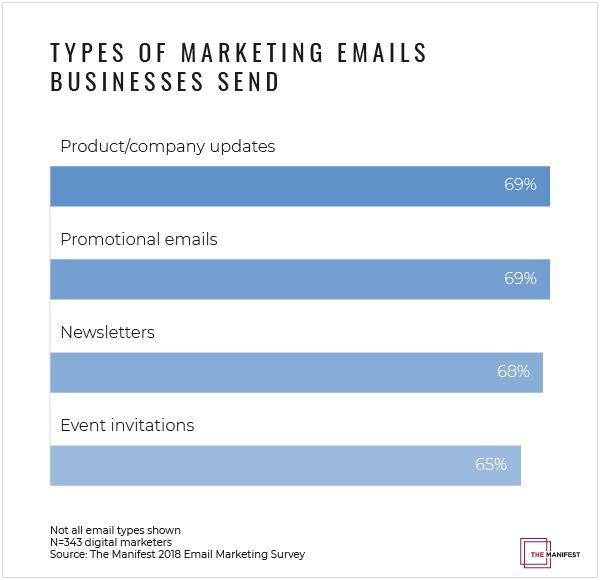 According to The Manifest 2018 Email Marketing Survey